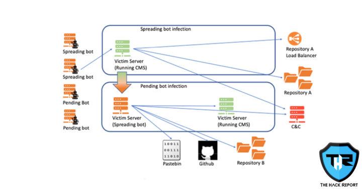 KashmirBlack Botnet targets CMS vulnerabilities